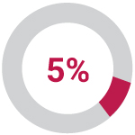 Icon showing 5%