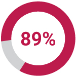 Icon showing 89%